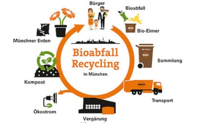 Vom Bioabfall zur Komposterde