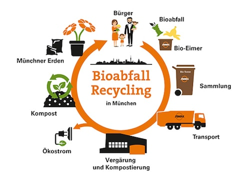 Bioabfall Recycling